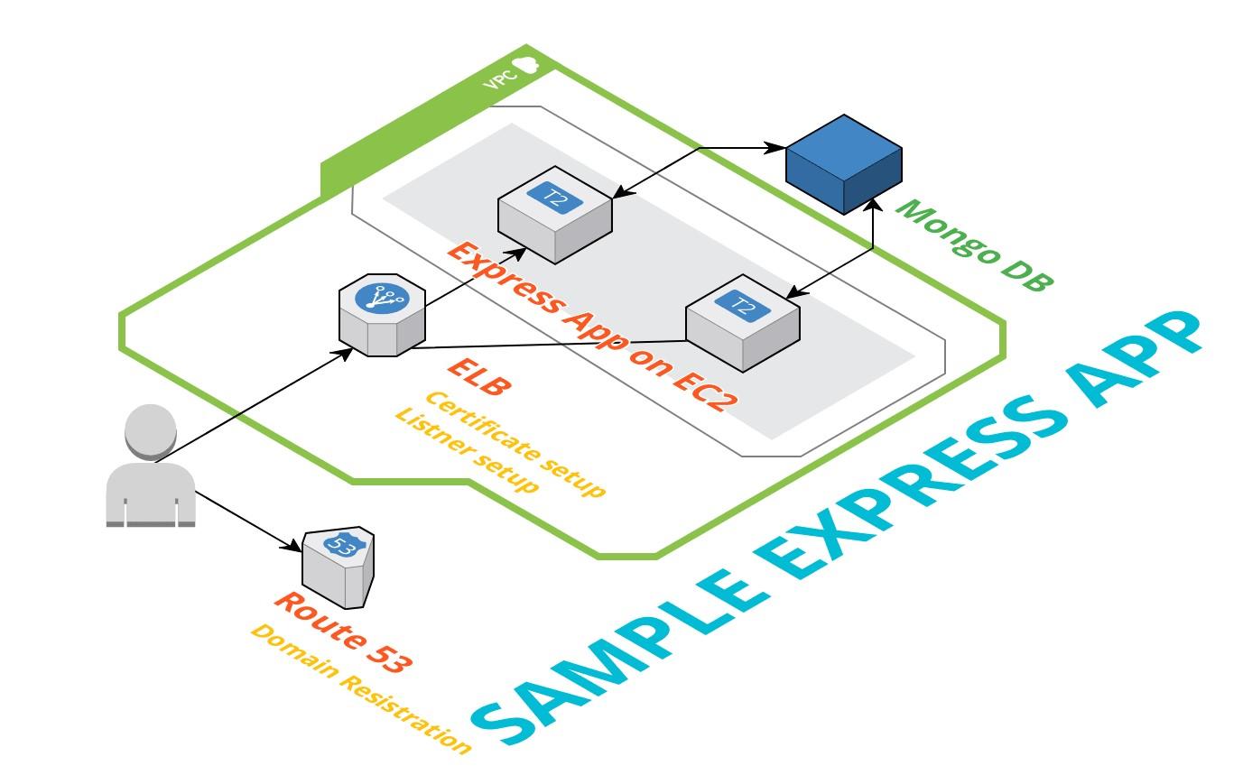 Sample_Express_App_Architecture.jpg