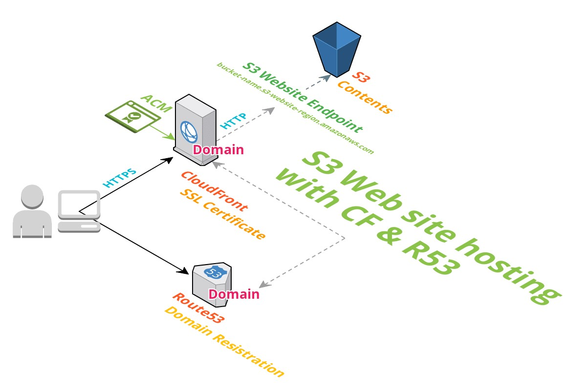 S3Websitehosting_withCF&R53.jpg