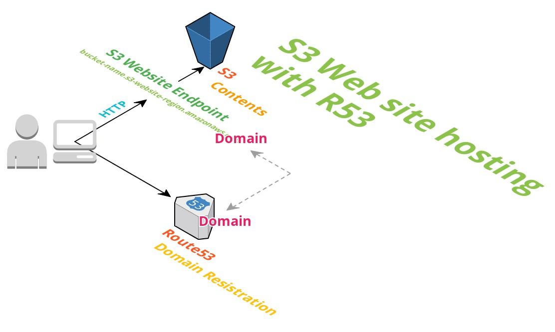 S3Websitehosting_withR53.jpg