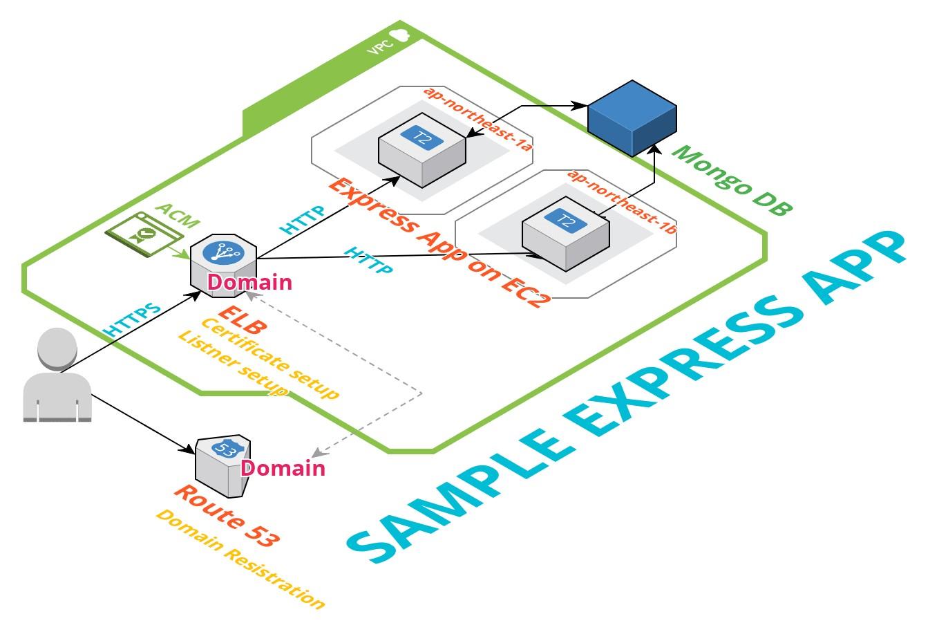 SampleExpressAppV2.jpg