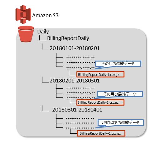 dailybucket_detail